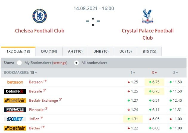 Chelsea - Crystal Palace, 14.08.2021 - H2H stats
