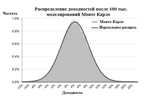 График нормального распределения и монте карло