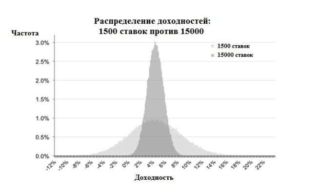 График распределения монте карло 1500 ставок против 15000